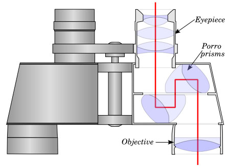 3 main parts of binoculars - how-do-binoculars-work