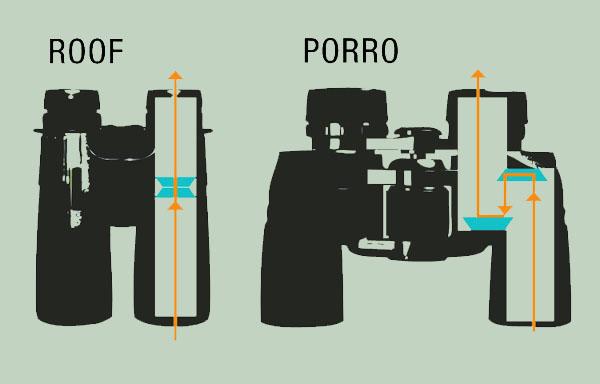 Roof and Porro - how-do-binoculars-work