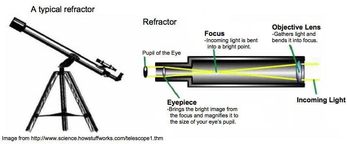 How a simple telescope work
